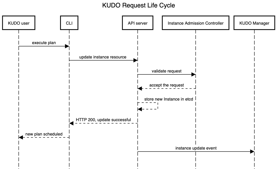 KUDO Request Lifecycle